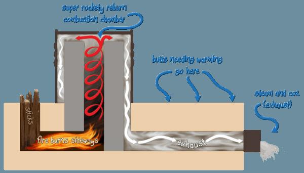 Zo werkt de rocket stove.